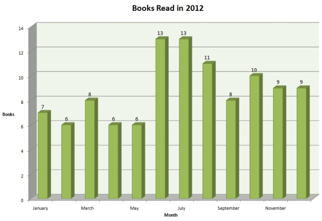 2012 Books Read