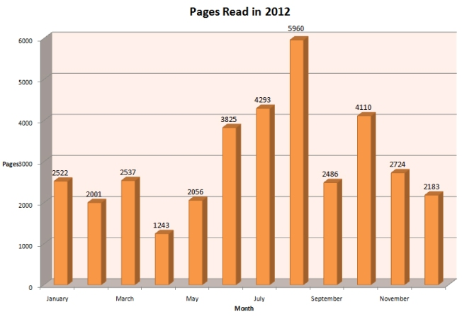 2012 Pages Read